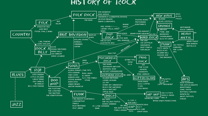 anime, music, hard rock, diagrams, infographics, metal music, map, blues rock